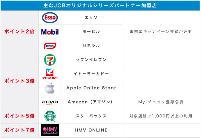 JCB CARD EXTAGE(エクステージ) 優待店の図